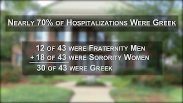 The number of hospitalizations has been so staggering, it has brought those in charge of greek life into action.