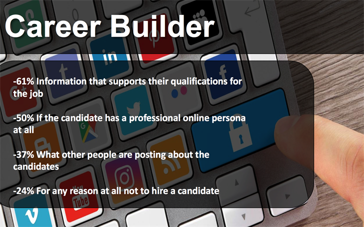 Career Builder surveyed employers and revealed these statistics.