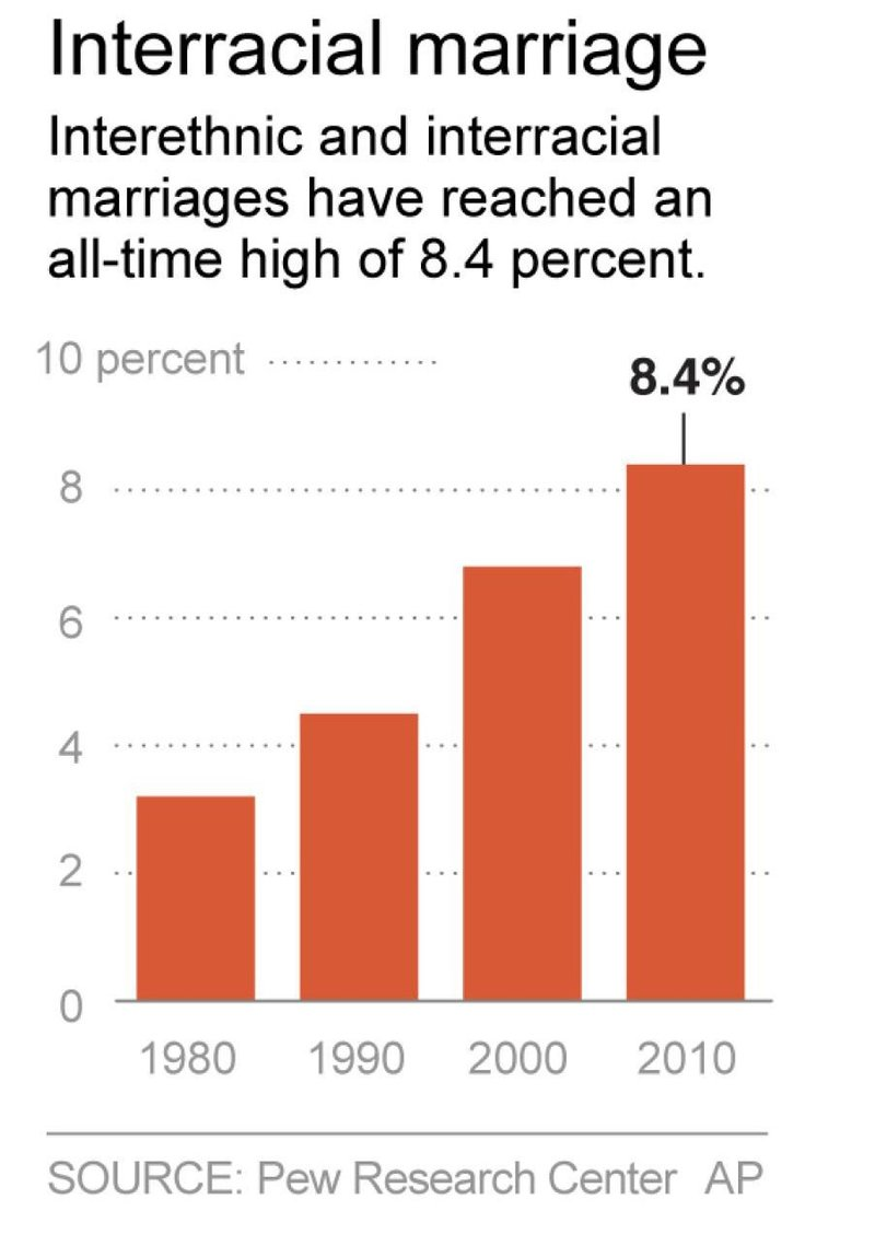 Pew Research Center shows interracial marriages have tripled since 1980