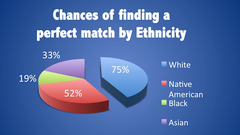 African-Americans have only a 19% chance of finding a bone marrow match.
