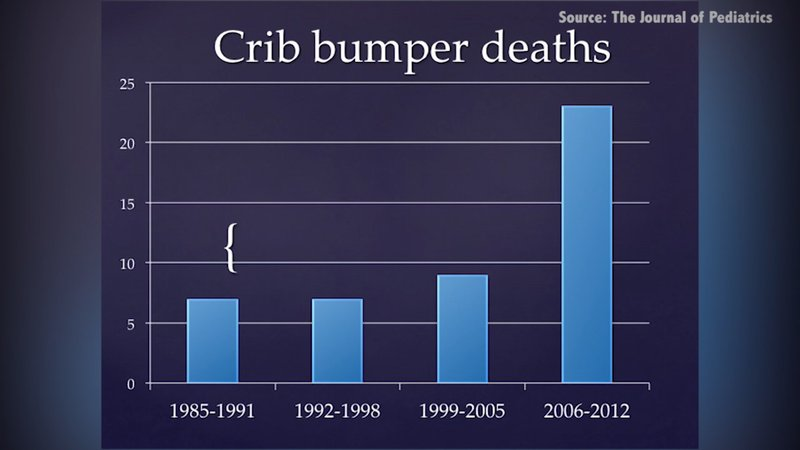 A new study by the Journal of Pediatrics finds that infant deaths related to crib bumpers tripled between 2006 and 2012.