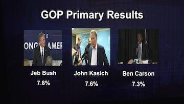 Bottom runners in last Saturday's GOP primary