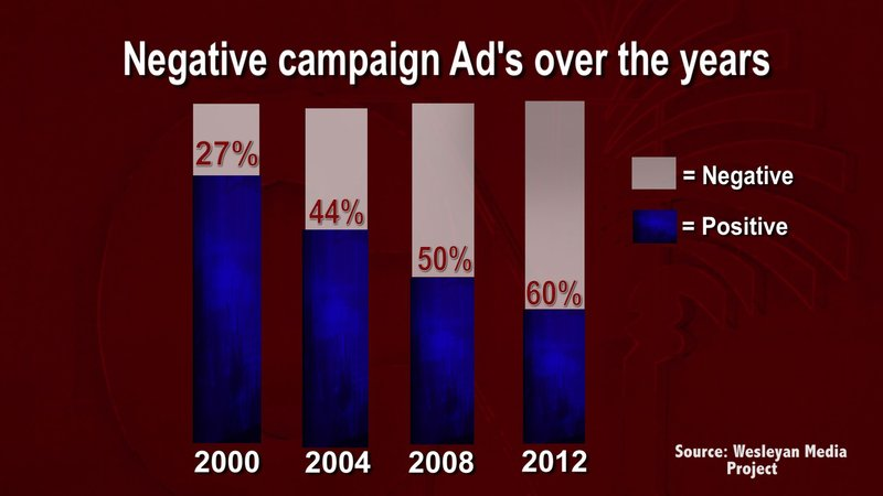 A Wesleyan Media Project compiled this information about political advertiseing to show how negative they have become over the past four election cycles.